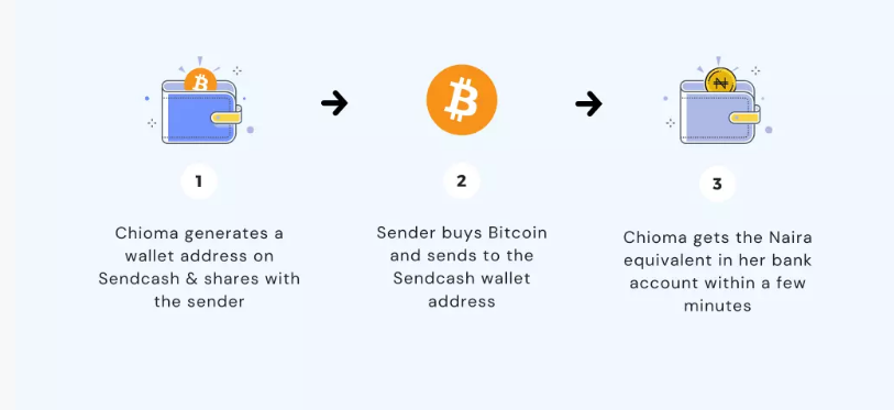 cryptocurrency money transfer africa