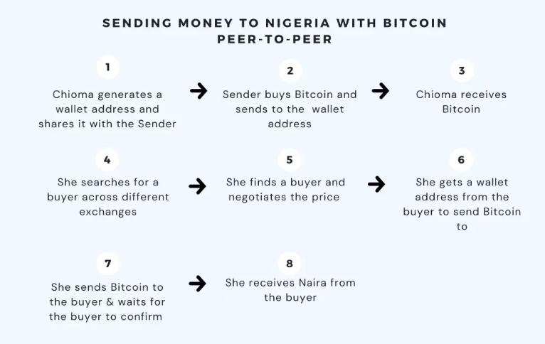 bitcoin remittances to nigeria and ghana